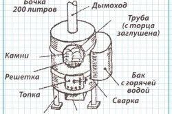 Схема печі для лазні з бочки