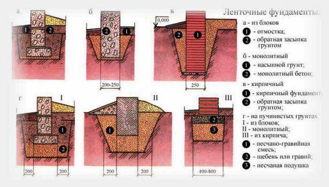 Фото - Як для каркасного будинку зробити стрічковий фундамент?