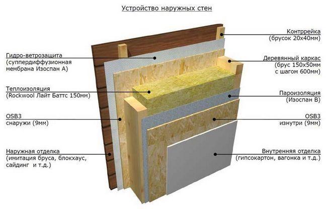 Фото - Як для каркасної лазні зробити пиріг стіни