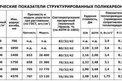 Таблиця властивостей полікарбонату