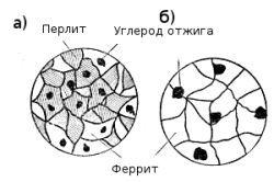 Схема мікроструктури ковкого чавуну
