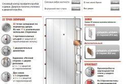 Безпека дверей
