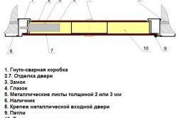 Схема гнуто-зварний двері