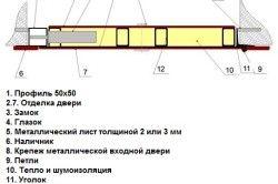 Схема профільної двері