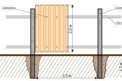 Схема і пристрій забору з профнастилу