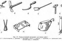 Схема технологічних інструментів для пічних робіт
