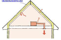 Фото - Як і чим зробити теплоізоляцію горищного приміщення будинку?