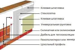 Схема утеплення з використанням штукатурки