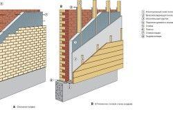 Варіанти утеплення цегляного будинку