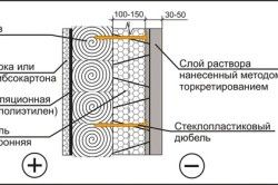 Схема утеплення деревяного будинку