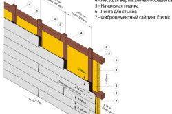 Схема монтажу обрешітки, утеплювача і сайдингу