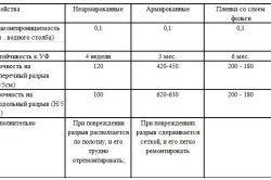 Таблиця властивостей гідроізоляції під утеплювач