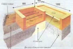 Схема конструкції барбекю з блоків
