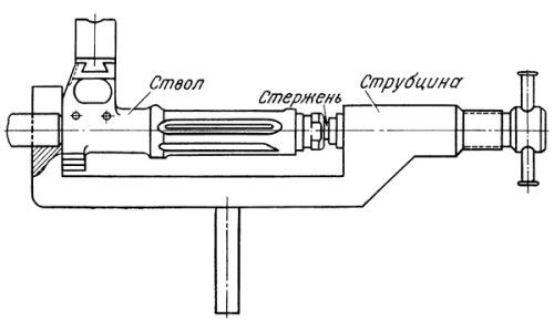 Схема прямої струбцини