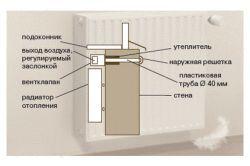 Фото - Як позбутися від каналізаційного запаху в приміщенні