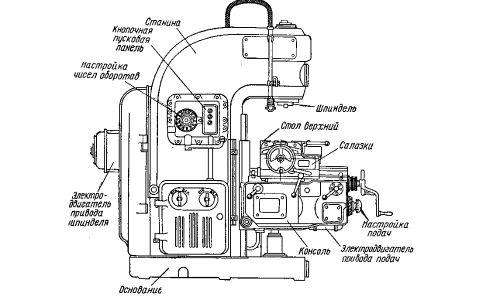 Конструкція саморобної фрезерної установки