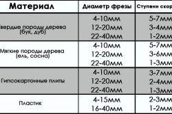Таблиця відповідності діаметра фрези і швидкості обертання оброблюваного матеріалу