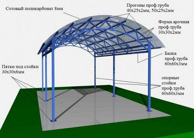 Фото - Як виготовляються конструкції із стільникового полікарбонату?