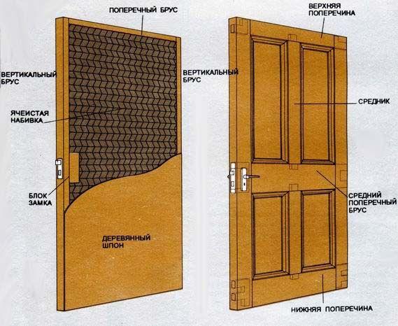 Фото - Як виготовити дерев'яні двері своїми руками?