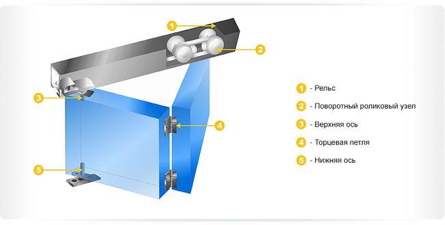 Фото - Як виготовити і встановити двері гармошка?