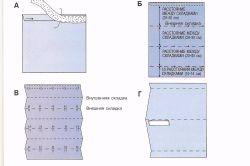 Схема виготовлення римської штори