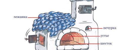Фото - Як виготовити піч з лежанкою своїми руками?