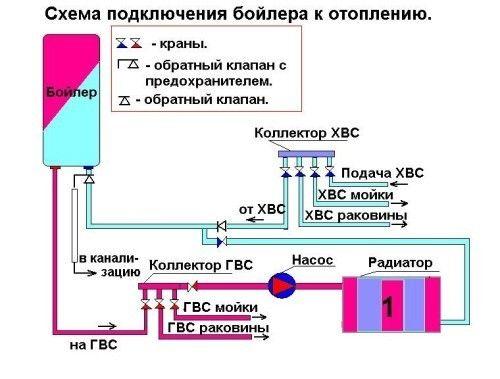 Схема підключення бойлера до опалення