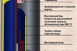 Схема принципу дії ємнісного водонагрівача