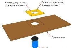 Схема монтажу фрезера до стільниці