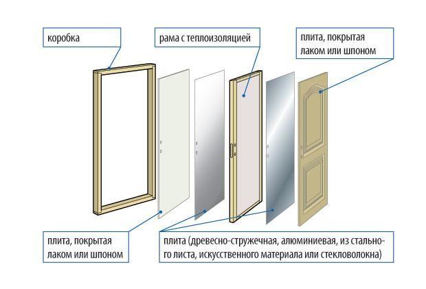 Фото - Як виготовити щитову двері своїми руками?