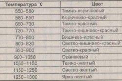 Таблиця визначення температури за кольором розпеченій заготовки