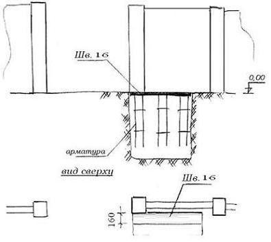Схема установки закладного елемента в яму