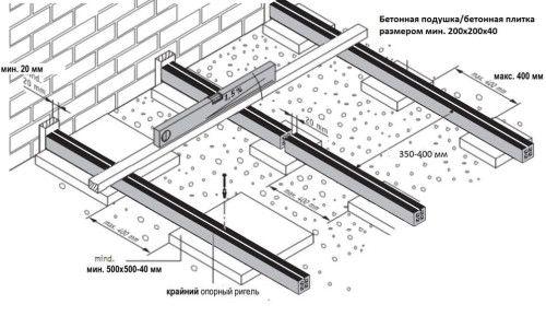 Фото - Як до бетонної підлоги зробити кріплення лаг?