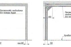 Схема визначення розмірів отвору воріт для зварювання