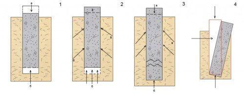 Фото - Як якісно зміцнити фундамент під будинком?