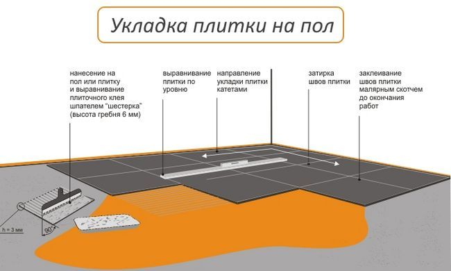 Схема укладання плитки на підлогу