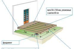Схема закладки фундаменту і влаштування підлоги під будівництво веранди