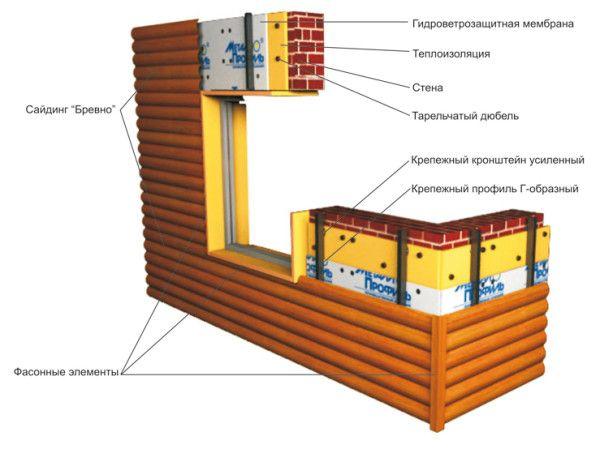 Фото - Як кріпити блок хаус до фасаду будівлі