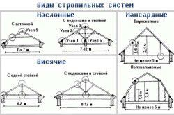 Види стропильних систем дахів