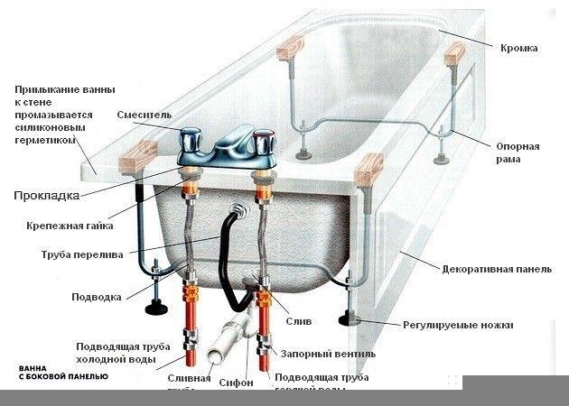 Фото - Як легко можна відмити ванну?