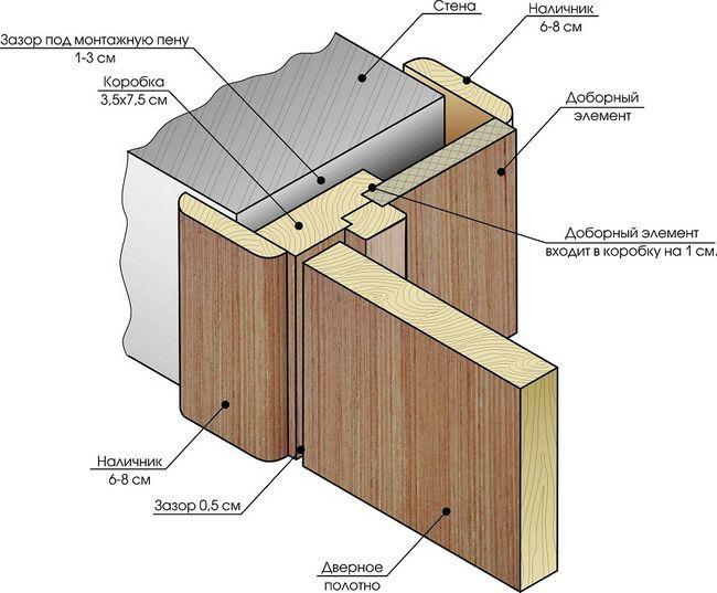 Фото - Як за допомогою гіпсокартону звузити дверний отвір?