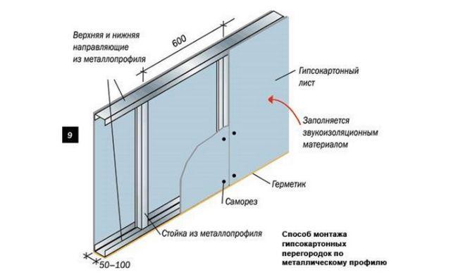 Схема установки гіпсокартону на стіну за допомогою каркас