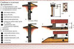 Пристрій пальового фундаменту з цоколем.