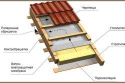 Фото - Як краще утеплити дах мансарди зсередини?