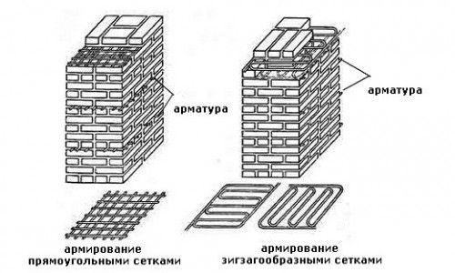 Схема армування цегляної кладки
