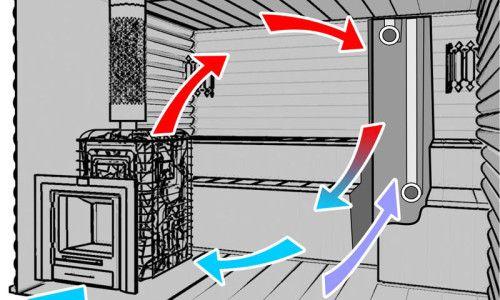 Як мені правильно організувати вентиляційну систему в парильні?