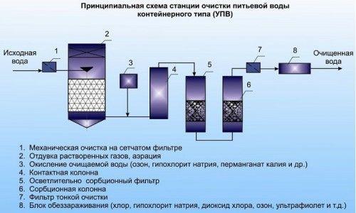 Схема станції очистки води