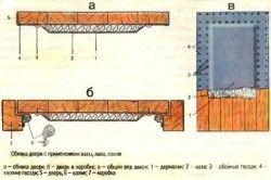 Схема оббивки двері із застосуванням вати, льону, клоччя.