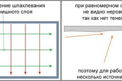 Схема напрямки штукатурки стелі