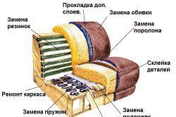 Схема оббивки дивана